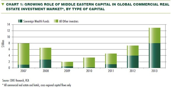 middleeast buyers realestate cbre